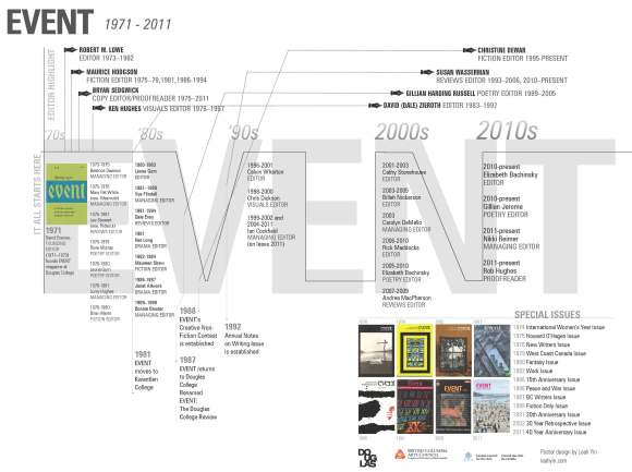 EventTimeline_40year